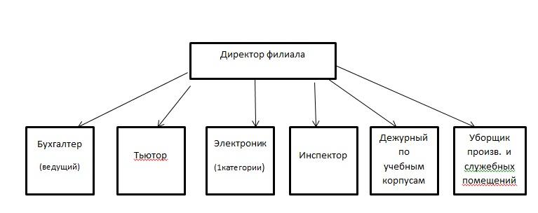 csm_Struktura_filiala_Verkhnjaja_Salda_d2c8dc9be3